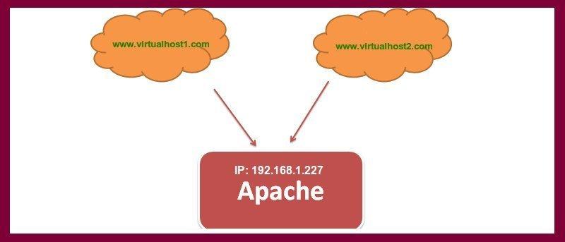 Configuración de Apache Virtualhost basado en nombres