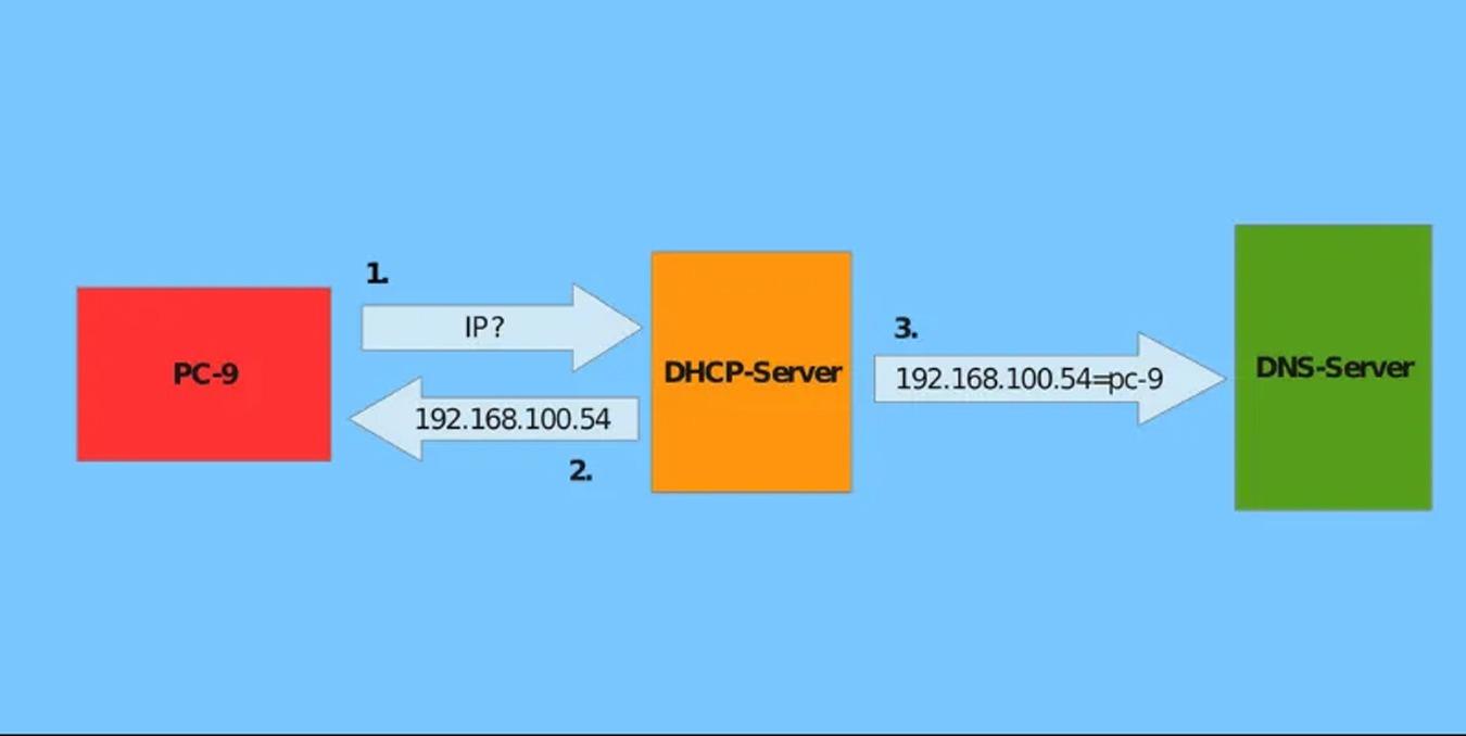 8 de los mejores proveedores dinámicos de DNS que puede usar de forma gratuita