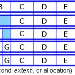tecnologiafacil.org Explica: La estructura del disco de Linux y por qué no necesita desfragmentación