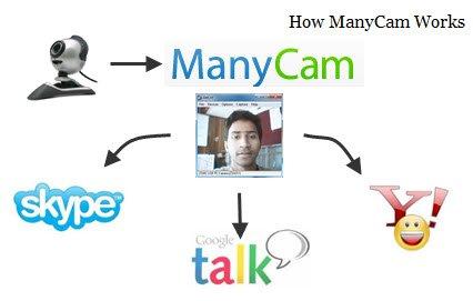 Use su cámara web con múltiples programas simultáneamente