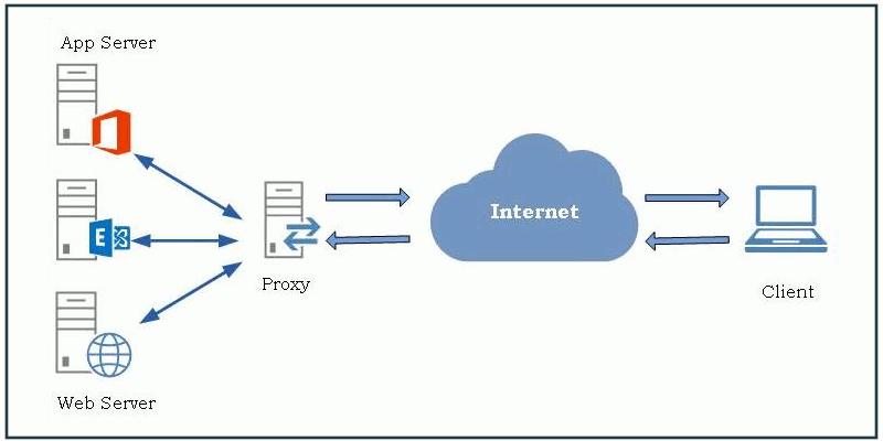 Cómo utilizar Nginx como proxy inverso