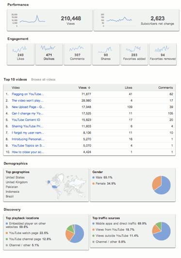 La guía para principiantes de YouTube Analytics