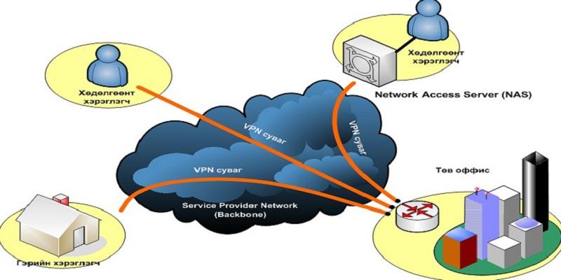 Cómo usar VPN para acceder a sitios bloqueados en Android