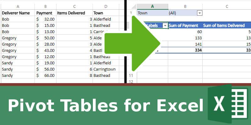 Cómo hacer uso de la mesa de pivote en Excel para mejorar su productividad